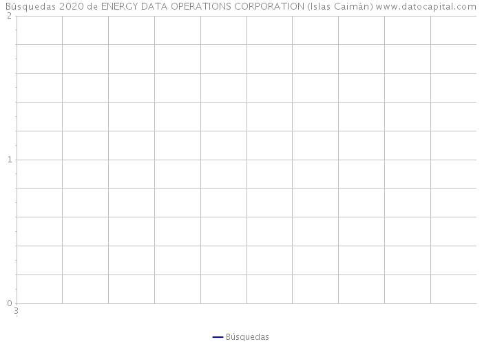 Búsquedas 2020 de ENERGY DATA OPERATIONS CORPORATION (Islas Caimán)