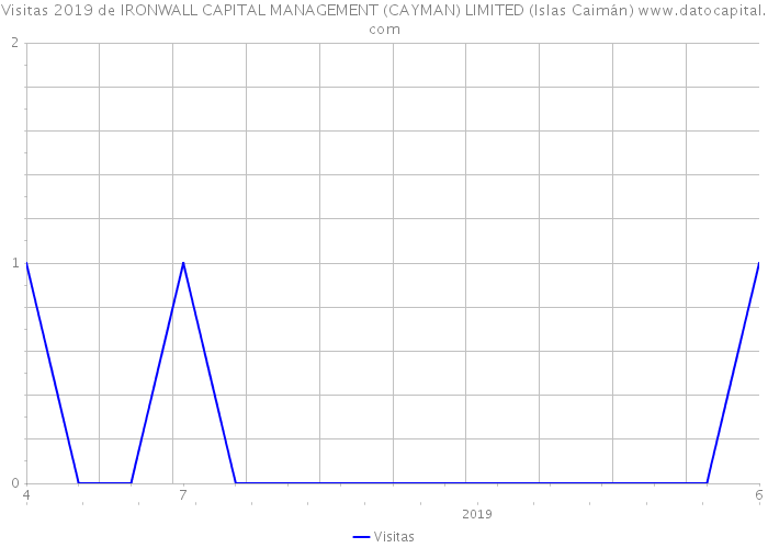 Visitas 2019 de IRONWALL CAPITAL MANAGEMENT (CAYMAN) LIMITED (Islas Caimán)
