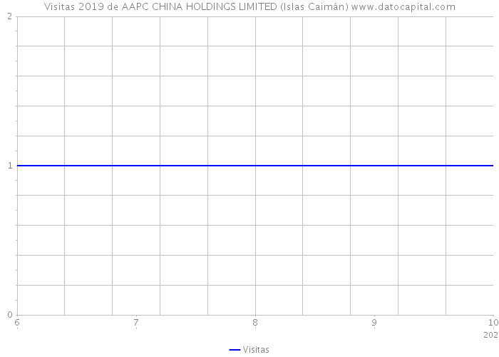 Visitas 2019 de AAPC CHINA HOLDINGS LIMITED (Islas Caimán)