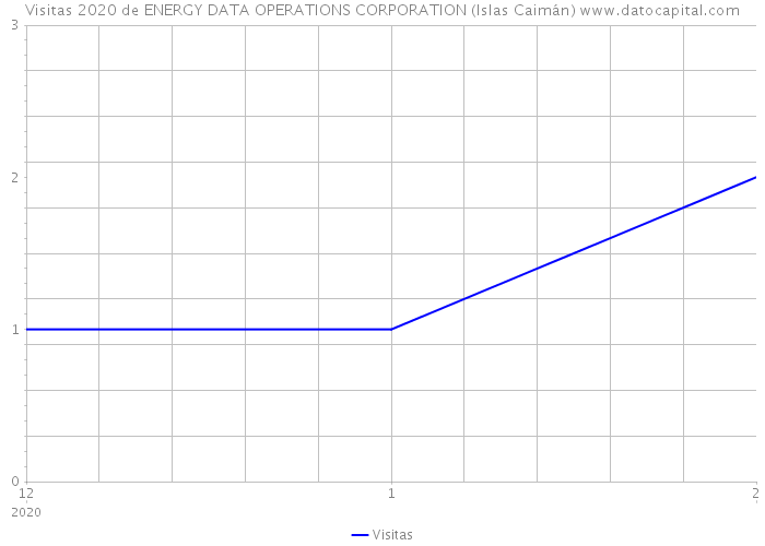 Visitas 2020 de ENERGY DATA OPERATIONS CORPORATION (Islas Caimán)